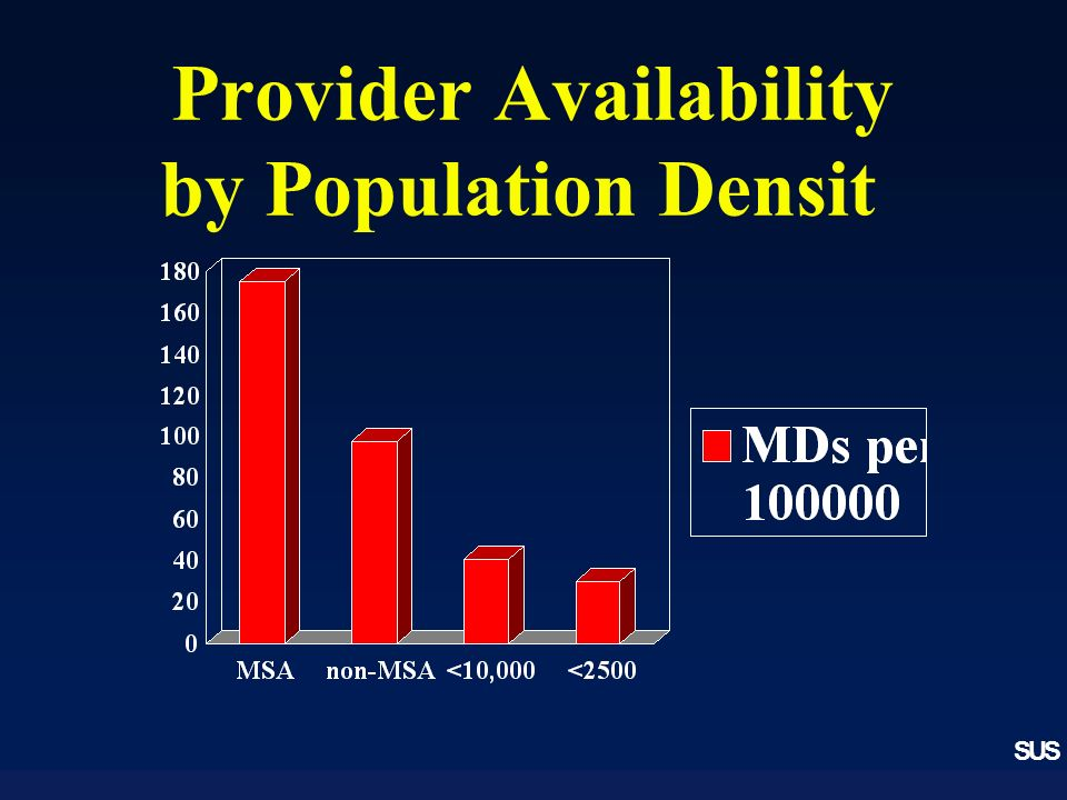 SUS Provider Availability by Population Densit