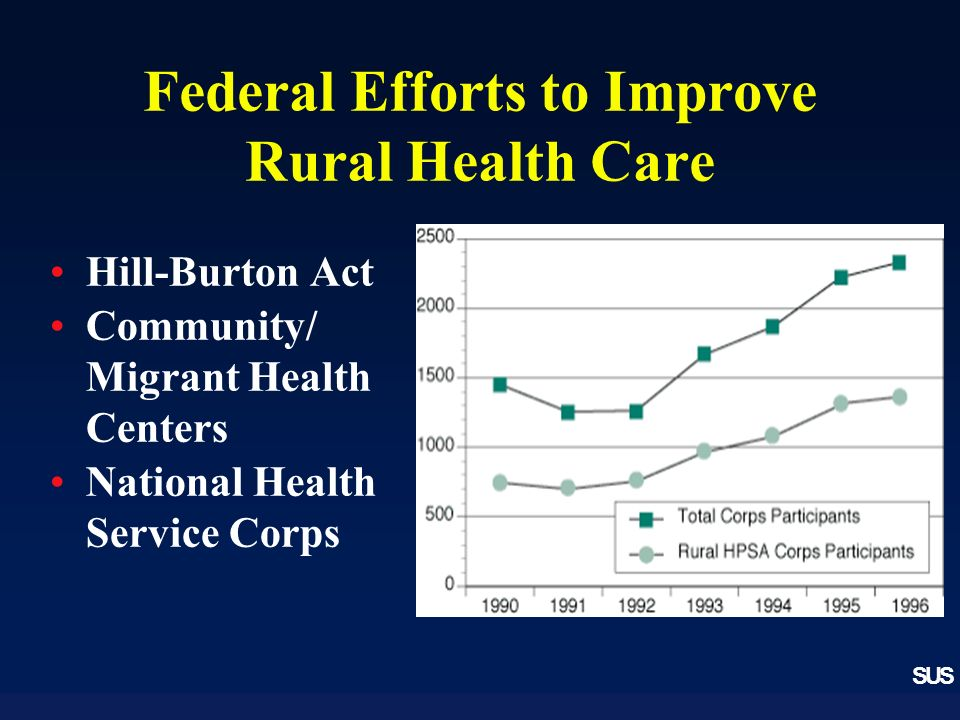 SUS Federal Efforts to Improve Rural Health Care Hill-Burton Act Community/ Migrant Health Centers National Health Service Corps