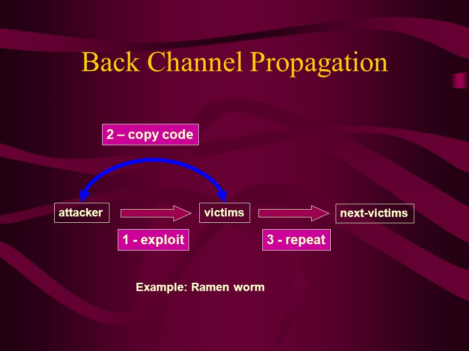 Back Channel Propagation attackervictims next-victims 1 - exploit 2 – copy code 3 - repeat Example: Ramen worm