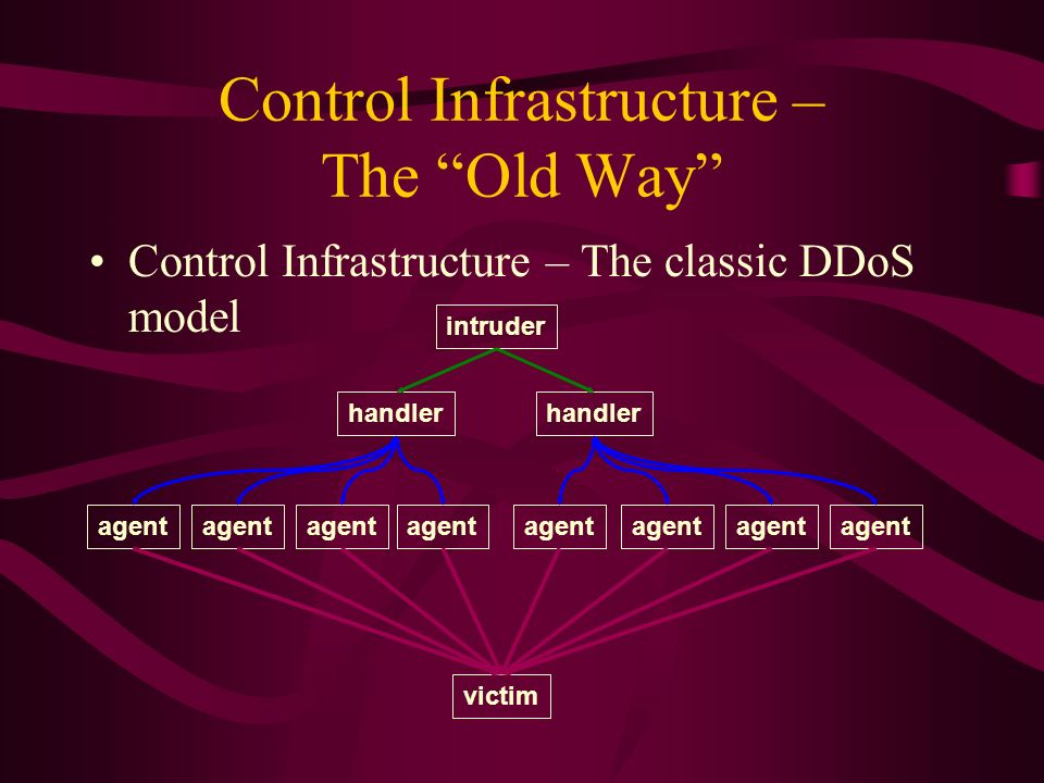 Control Infrastructure – The Old Way Control Infrastructure – The classic DDoS model intruder handler agent victim