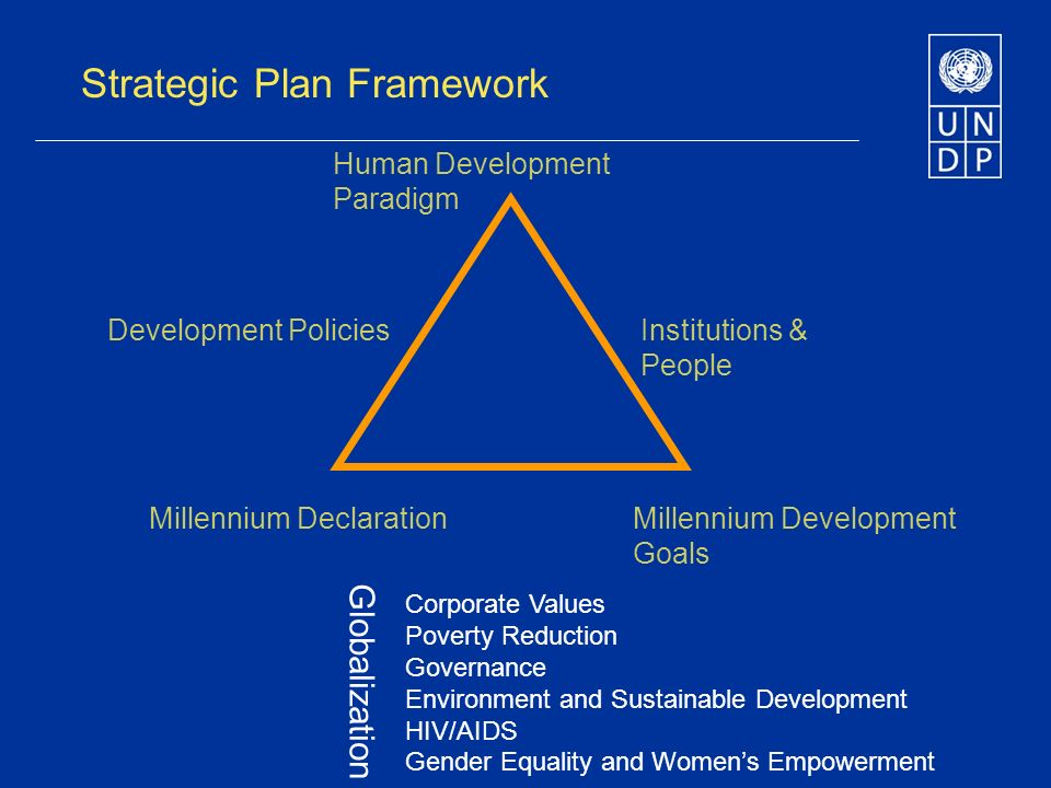 Strategic Plan Framework Human Development Paradigm Development PoliciesInstitutions & People Millennium DeclarationMillennium Development Goals Corporate Values Poverty Reduction Governance Environment and Sustainable Development HIV/AIDS Gender Equality and Womens Empowerment Globalization