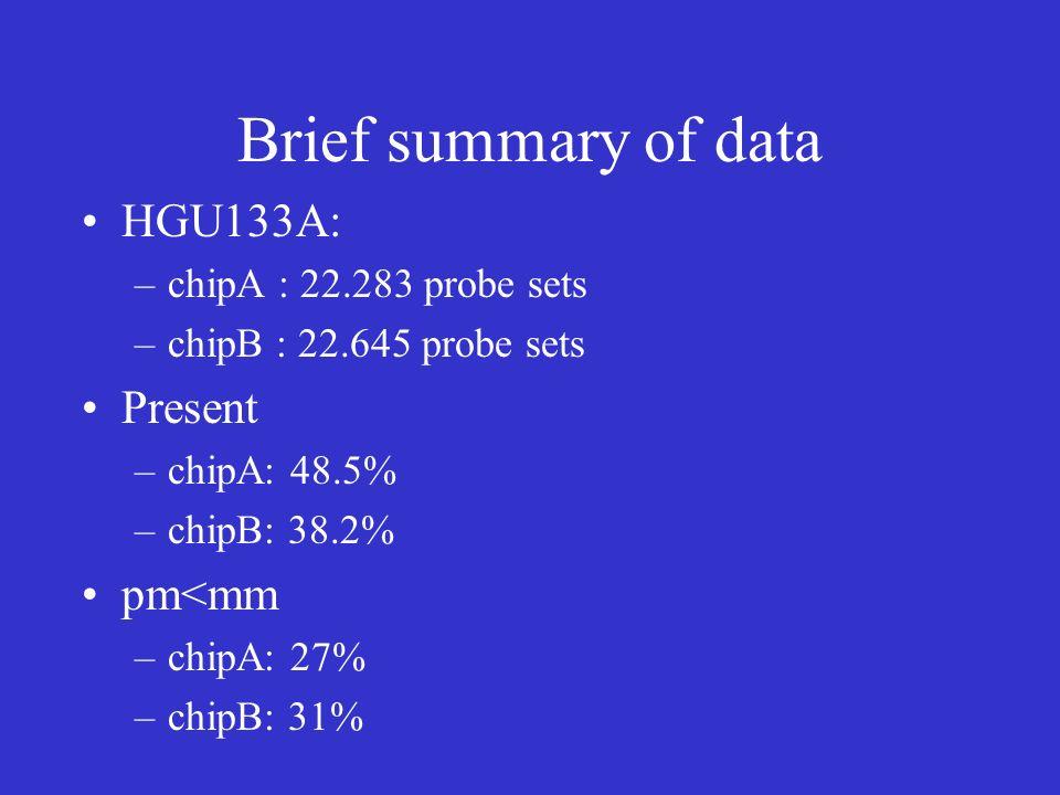 Brief summary of data HGU133A: –chipA : 22.283 probe sets –chipB : 22.645 probe sets Present –chipA: 48.5% –chipB: 38.2% pm<mm –chipA: 27% –chipB: 31%