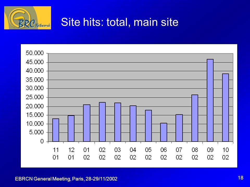 EBRCN General Meeting, Paris, 28-29/11/2002 18 Site hits: total, main site
