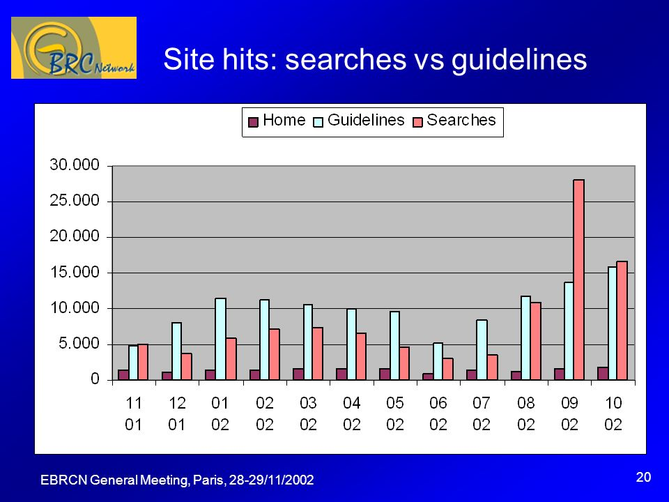 EBRCN General Meeting, Paris, 28-29/11/2002 20 Site hits: searches vs guidelines