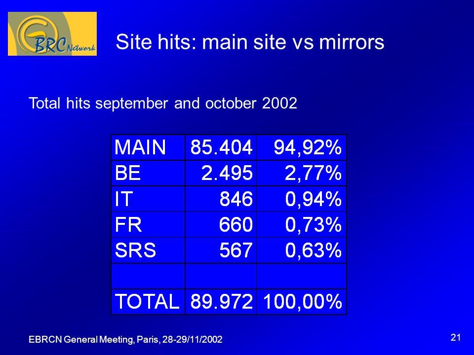 EBRCN General Meeting, Paris, 28-29/11/2002 21 Site hits: main site vs mirrors Total hits september and october 2002