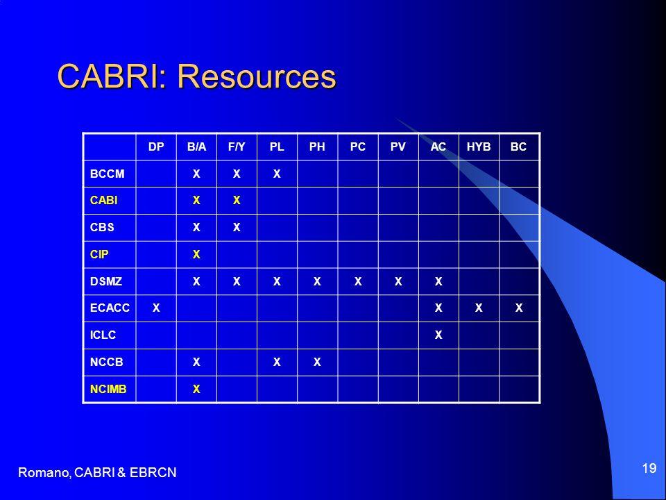 Romano, CABRI & EBRCN 19 CABRI: Resources DPB/AF/YPLPHPCPVACHYBBC BCCMXXX CABIXX CBSXX CIPX DSMZXXXXXXX ECACCXXXX ICLCX NCCBXXX NCIMBX