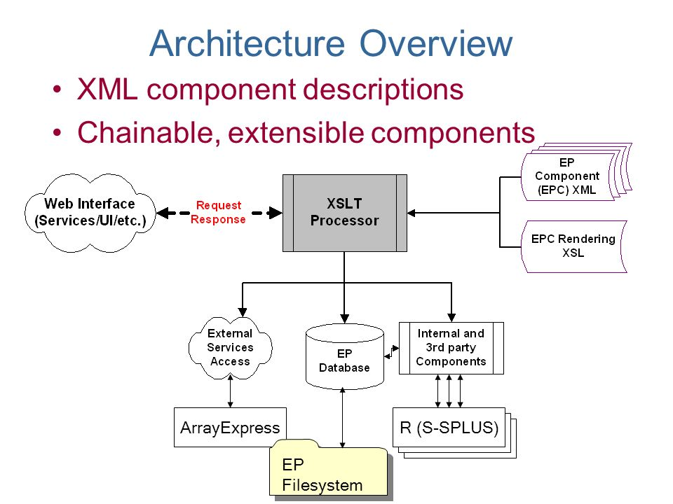 ArrayExpressR (S-SPLUS) EP Filesystem Architecture Overview XML component descriptions Chainable, extensible components