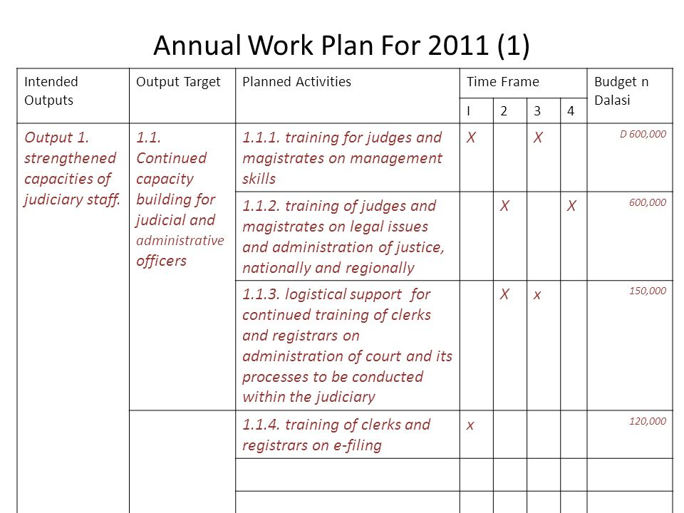 Annual Work Plan For 2011 (1) Intended Outputs Output TargetPlanned ActivitiesTime FrameBudget n Dalasi I234 Output 1.