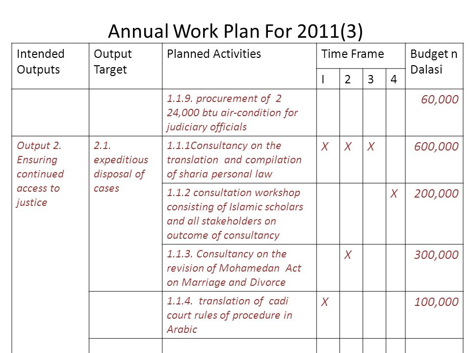 Annual Work Plan For 2011(3) Intended Outputs Output Target Planned ActivitiesTime FrameBudget n Dalasi I234 1.1.9.