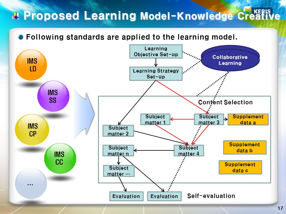 17 Proposed Learning Model-Knowledge Creative Proposed Learning Model-Knowledge Creative IMS LD IMS SS IMS CP IMS CC … Learning Objective Set-up Learn