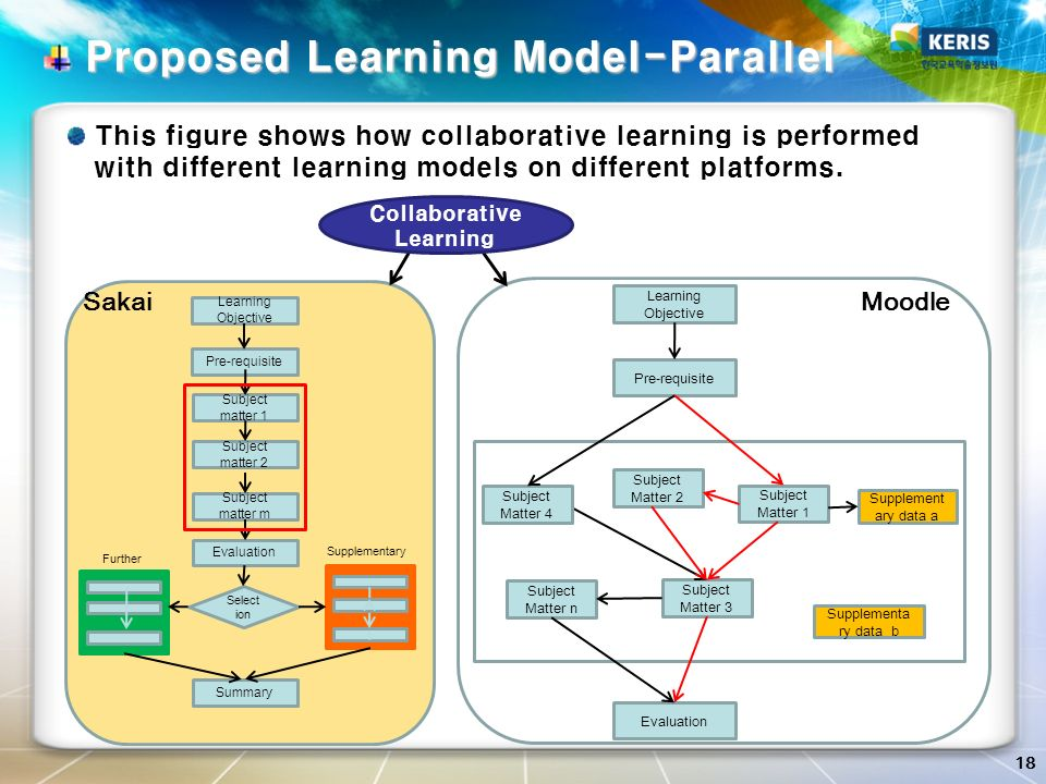 18 Proposed Learning Model-Parallel Proposed Learning Model-Parallel Learning Objective Pre-requisite Subject Matter 2 Evaluation Subject Matter 1 Sub