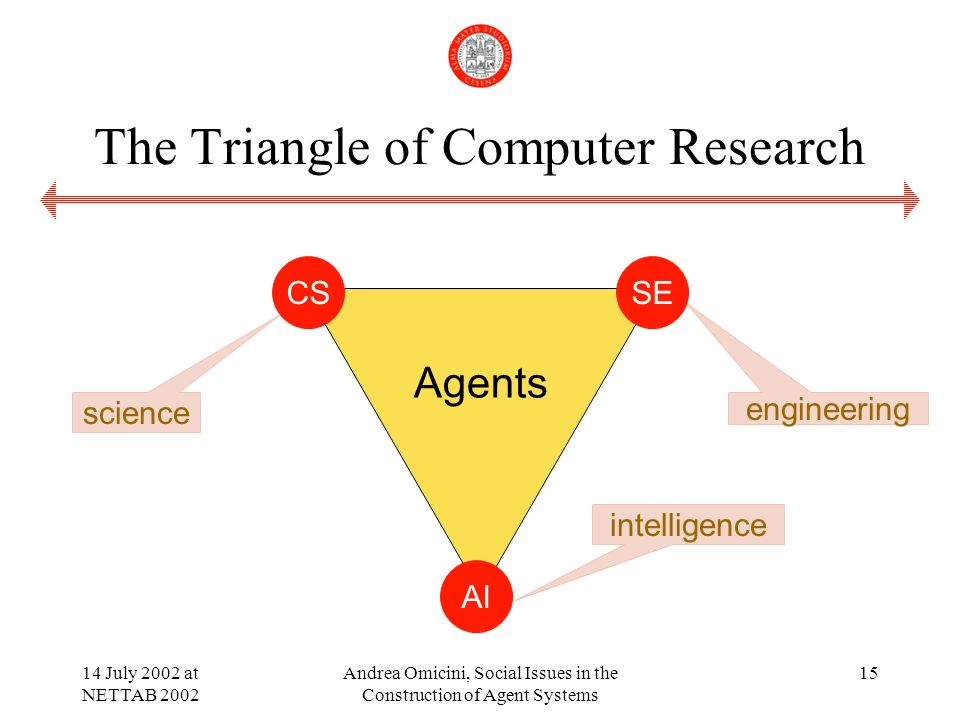 14 July 2002 at NETTAB 2002 Andrea Omicini, Social Issues in the Construction of Agent Systems 15 The Triangle of Computer Research AI CSSE science intelligence engineering Agents