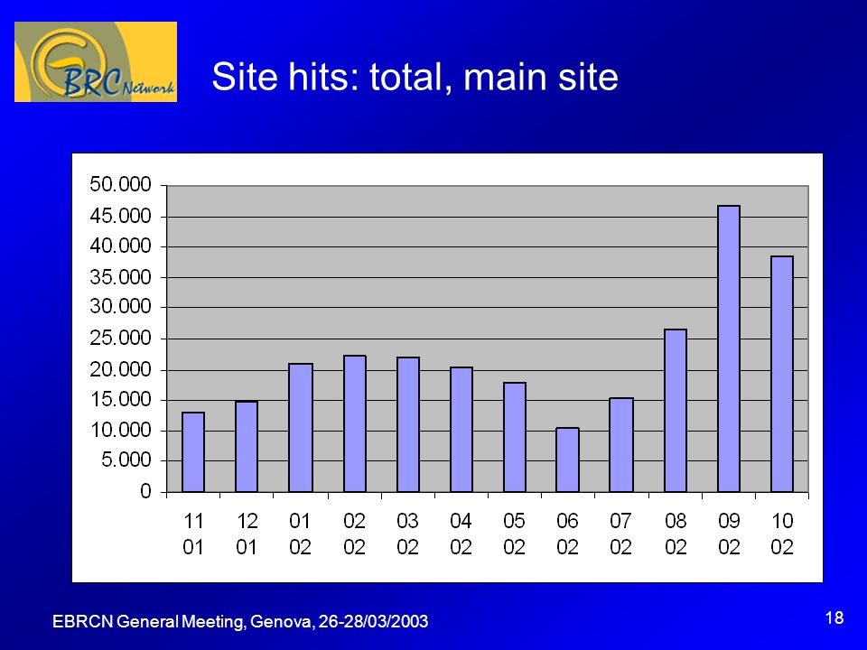 EBRCN General Meeting, Genova, 26-28/03/2003 18 Site hits: total, main site