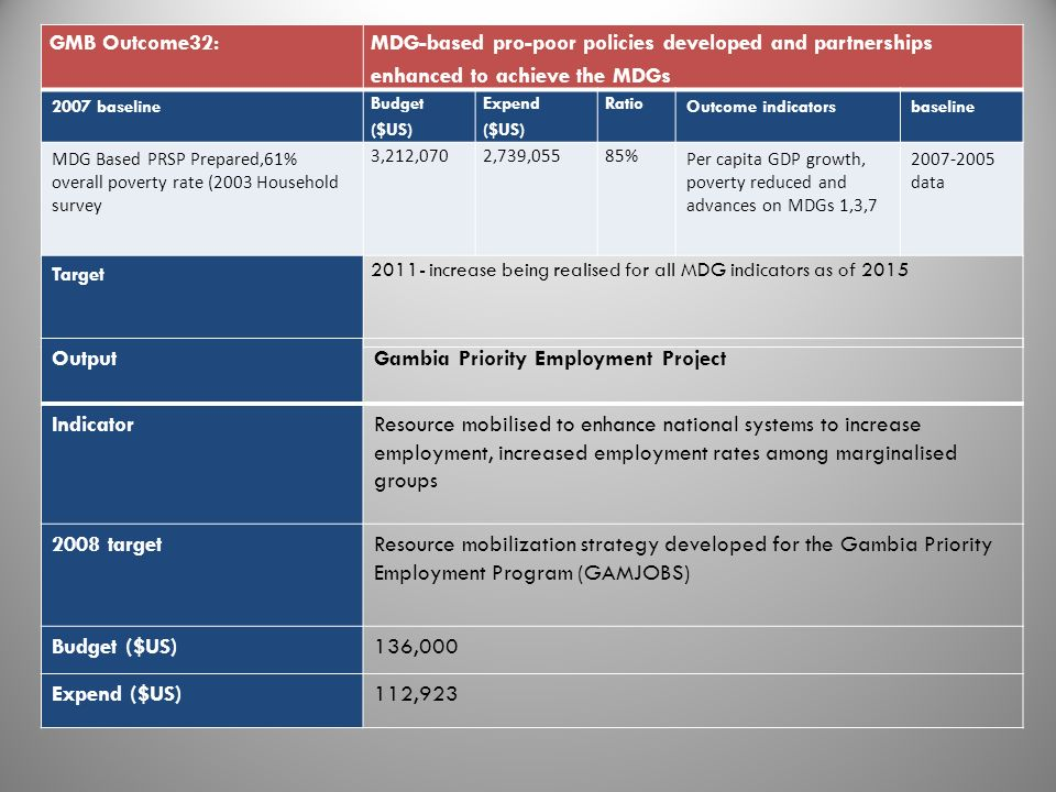 GMB Outcome32: MDG-based pro-poor policies developed and partnerships enhanced to achieve the MDGs 2007 baseline Budget ($US) Expend ($US) Ratio Outco
