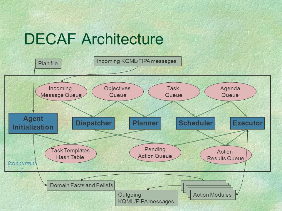 DECAF Architecture Plan file Incoming KQML/FIPA messages Domain Facts and Beliefs Outgoing KQML/FIPA messages Action Modules Incoming Message Queue Ob