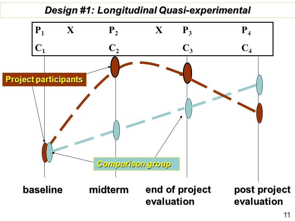 baseline end of project evaluation Comparison group post project evaluation Design #1: Longitudinal Quasi-experimental P 1 X P 2 X P 3 P 4 C 1 C 2 C 3