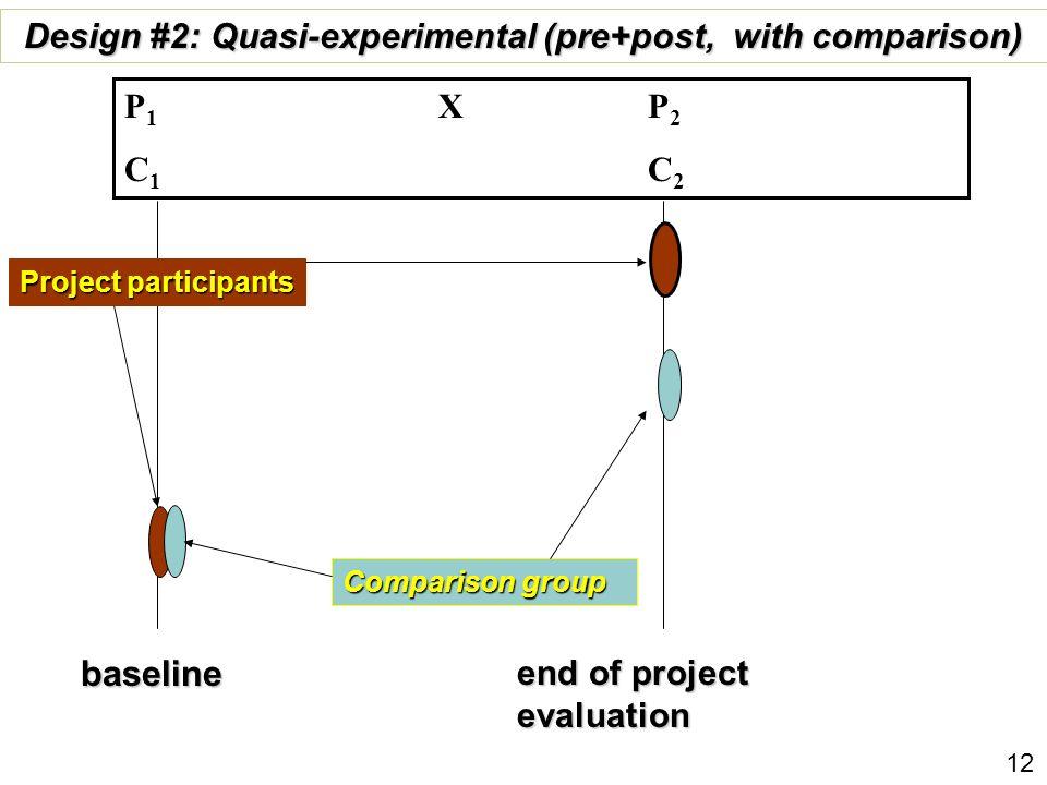 baseline end of project evaluation Comparison group Design #2: Quasi-experimental (pre+post, with comparison) P 1 X P 2 C 1 C 2 Project participants 1