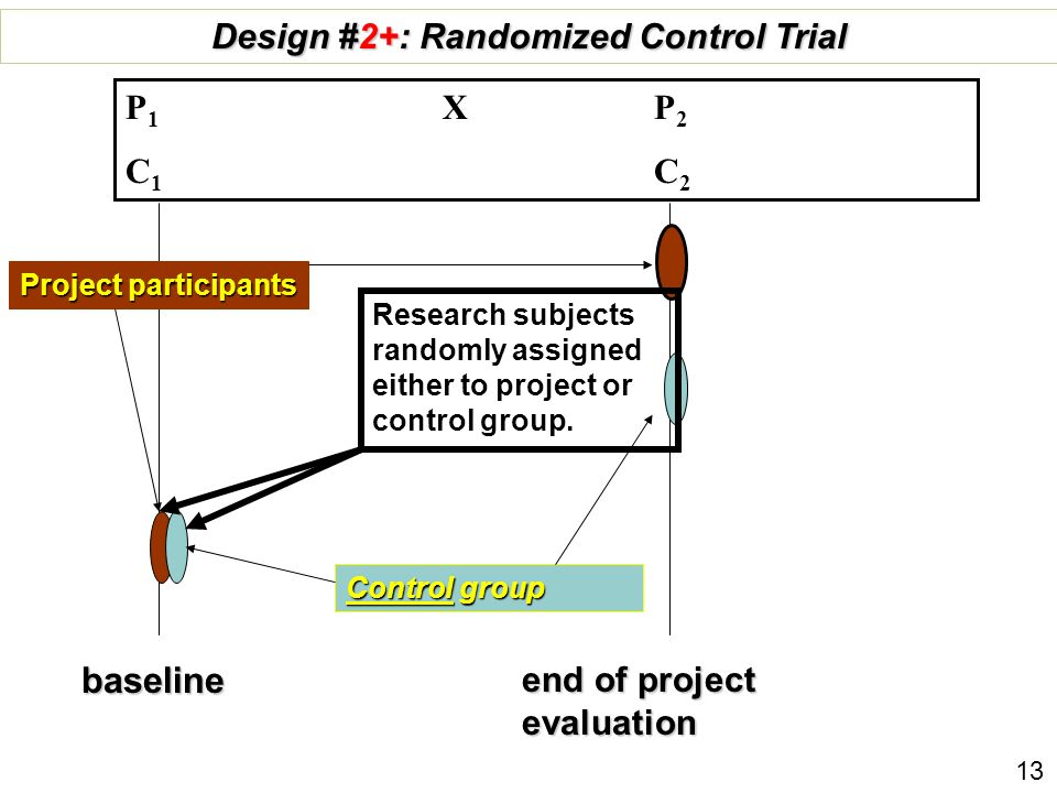baseline end of project evaluation Control group Design #2+: Randomized Control Trial P 1 X P 2 C 1 C 2 Project participants 13 Research subjects rand