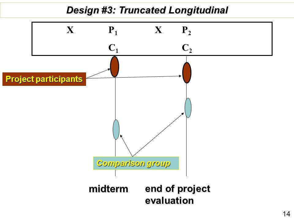 end of project evaluation Comparison group Design #3: Truncated Longitudinal X P 1 X P 2 C 1 C 2 Project participants midterm 14