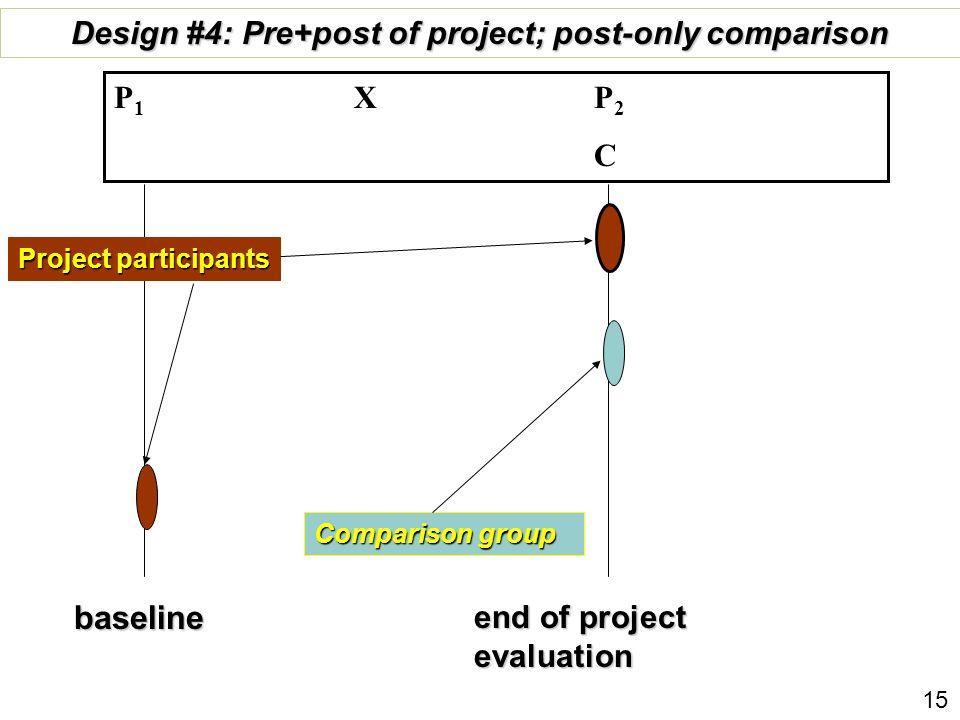 baseline end of project evaluation Comparison group Design #4: Pre+post of project; post-only comparison P 1 X P 2 C Project participants 15