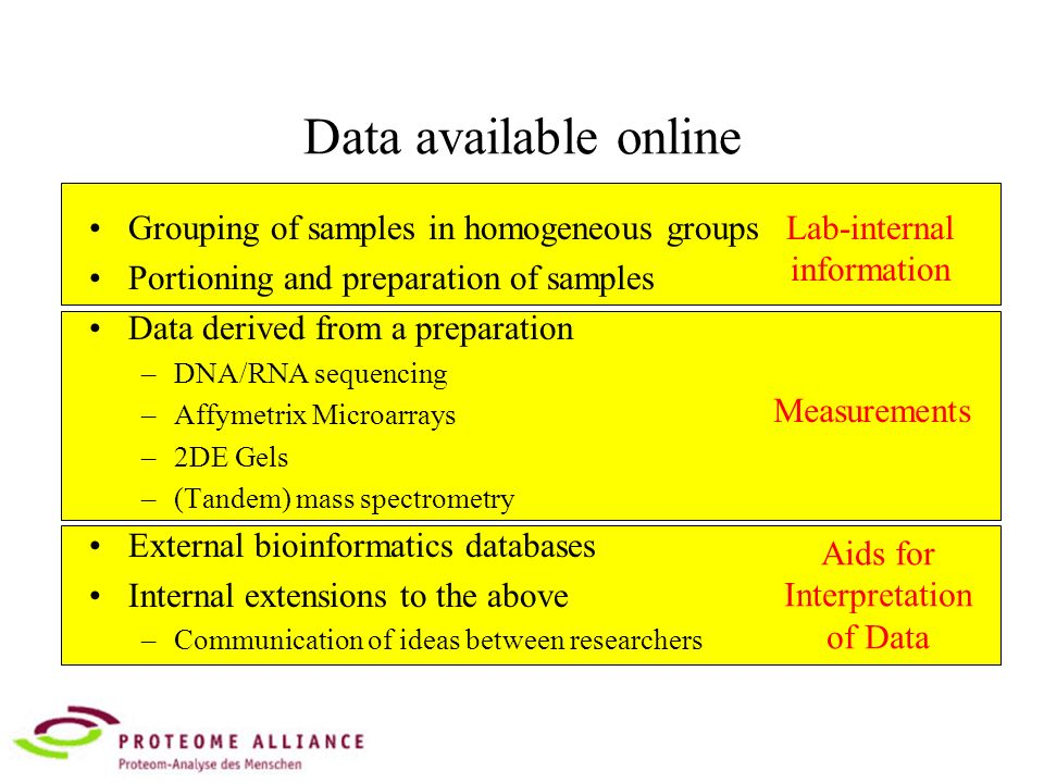 Data available online Grouping of samples in homogeneous groups Portioning and preparation of samples Data derived from a preparation –DNA/RNA sequencing –Affymetrix Microarrays –2DE Gels –(Tandem) mass spectrometry External bioinformatics databases Internal extensions to the above –Communication of ideas between researchers Lab-internal information Measurements Aids for Interpretation of Data