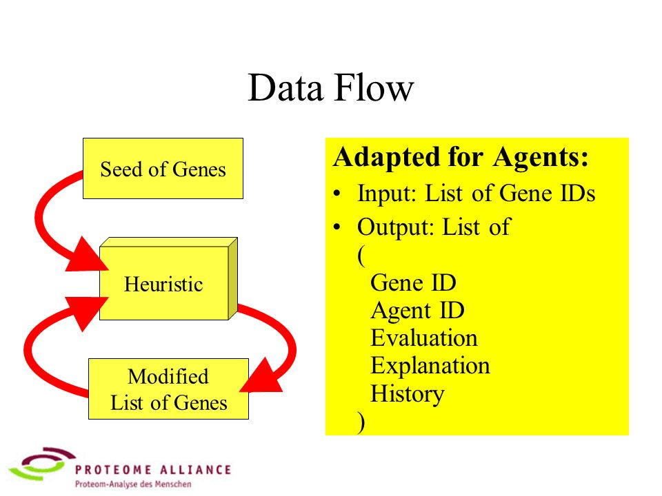 Data Flow Adapted for Agents: Input: List of Gene IDs Output: List of ( Gene ID Agent ID Evaluation Explanation History ) Seed of Genes Modified List of Genes Heuristic