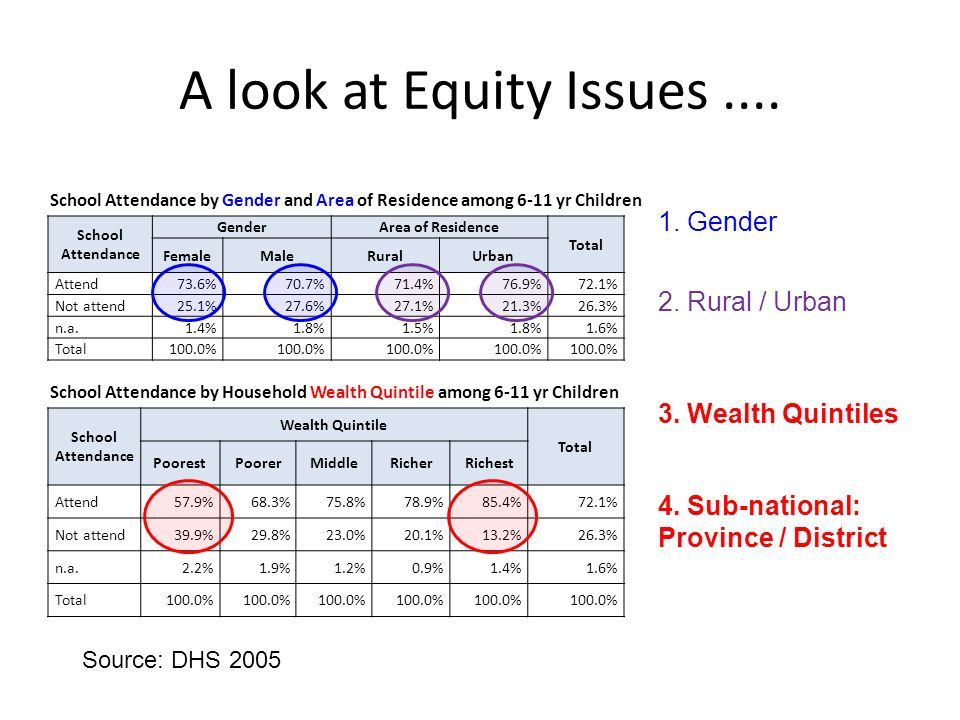A look at Equity Issues....
