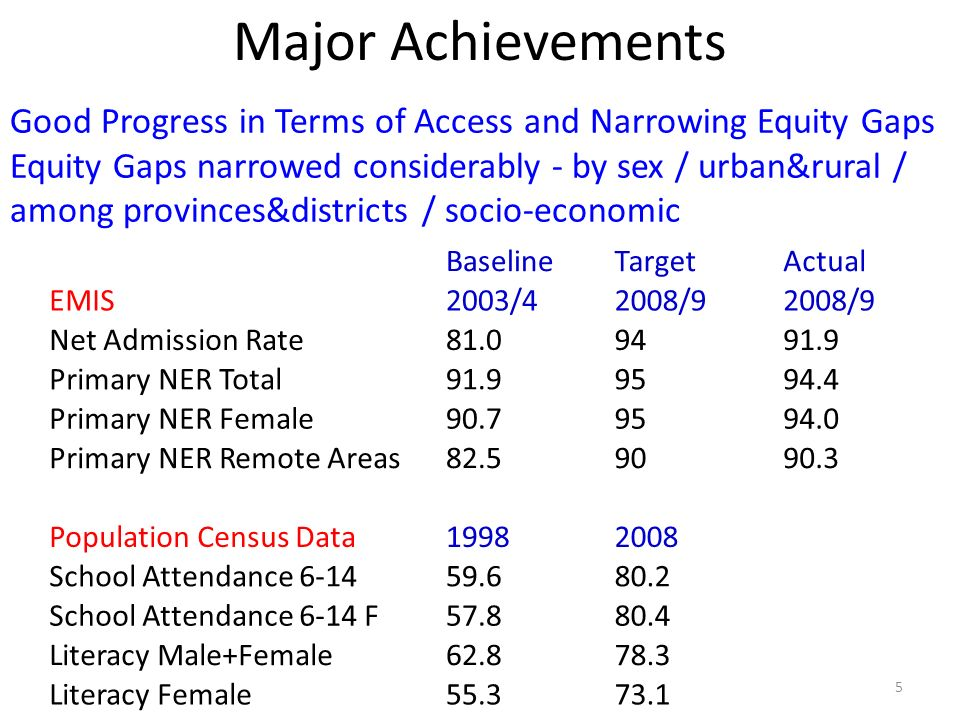 Major Achievements BaselineTargetActual EMIS2003/42008/9 Net Admission Rate81.09491.9 Primary NER Total91.99594.4 Primary NER Female90.79594.0 Primary NER Remote Areas82.59090.3 Population Census Data19982008 School Attendance 6-1459.680.2 School Attendance 6-14 F57.880.4 Literacy Male+Female62.878.3 Literacy Female55.373.1 Good Progress in Terms of Access and Narrowing Equity Gaps Equity Gaps narrowed considerably - by sex / urban&rural / among provinces&districts / socio-economic 5