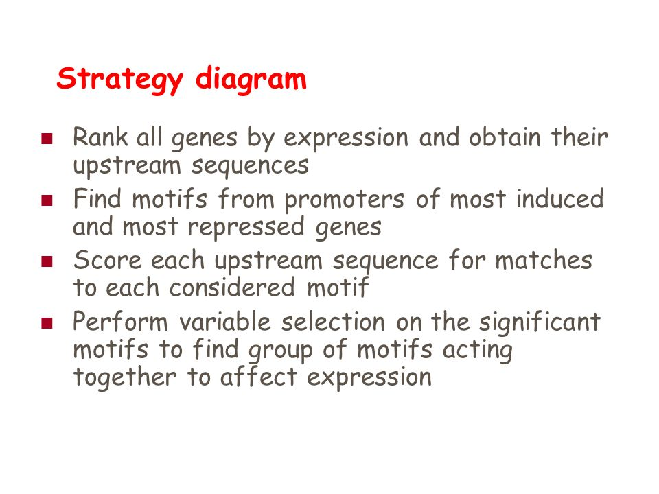 Strategy diagram Rank all genes by expression and obtain their upstream sequences Find motifs from promoters of most induced and most repressed genes
