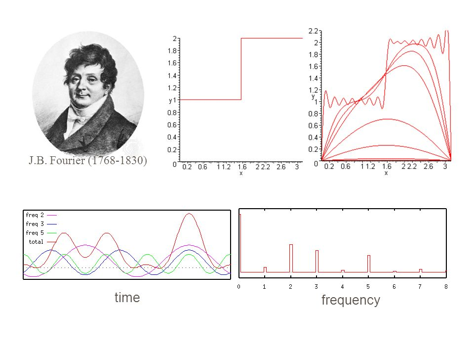 J.B. Fourier (1768-1830) time frequency