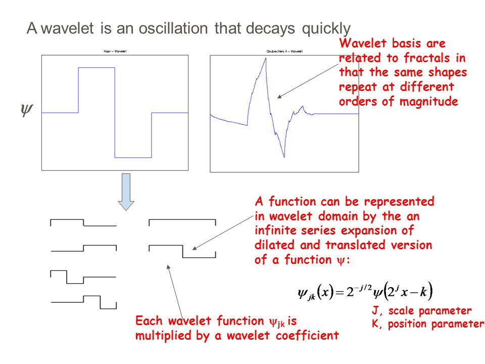 A wavelet is an oscillation that decays quickly Wavelet basis are related to fractals in that the same shapes repeat at different orders of magnitude A function can be represented in wavelet domain by the an infinite series expansion of dilated and translated version of a function : Each wavelet function jk is multiplied by a wavelet coefficient J, scale parameter K, position parameter