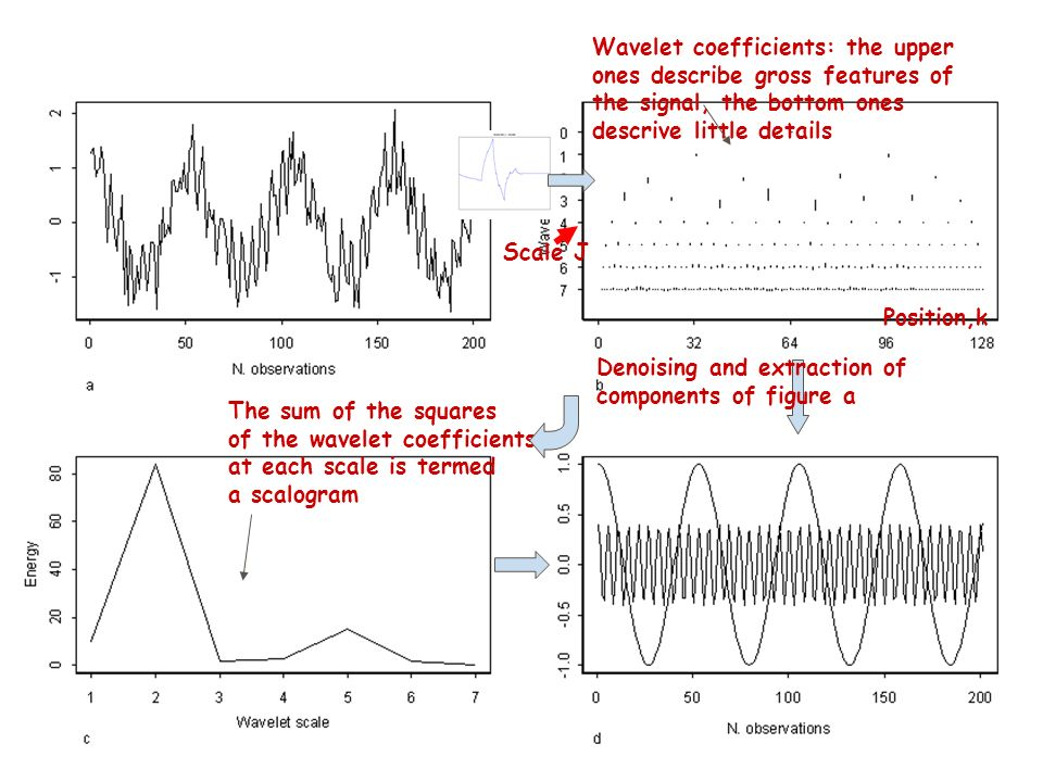 The sum of the squares of the wavelet coefficients at each scale is termed a scalogram Wavelet coefficients: the upper ones describe gross features of