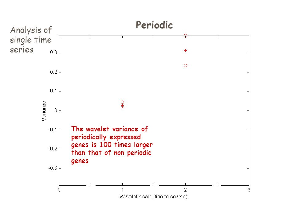 Periodic The wavelet variance of periodically expressed genes is 100 times larger than that of non periodic genes Analysis of single time series
