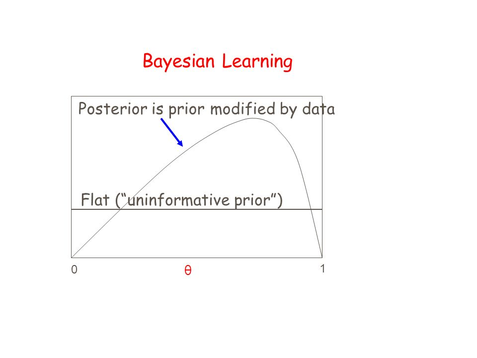 Bayesian Learning Flat (uninformative prior) Posterior is prior modified by data 0 1 θ
