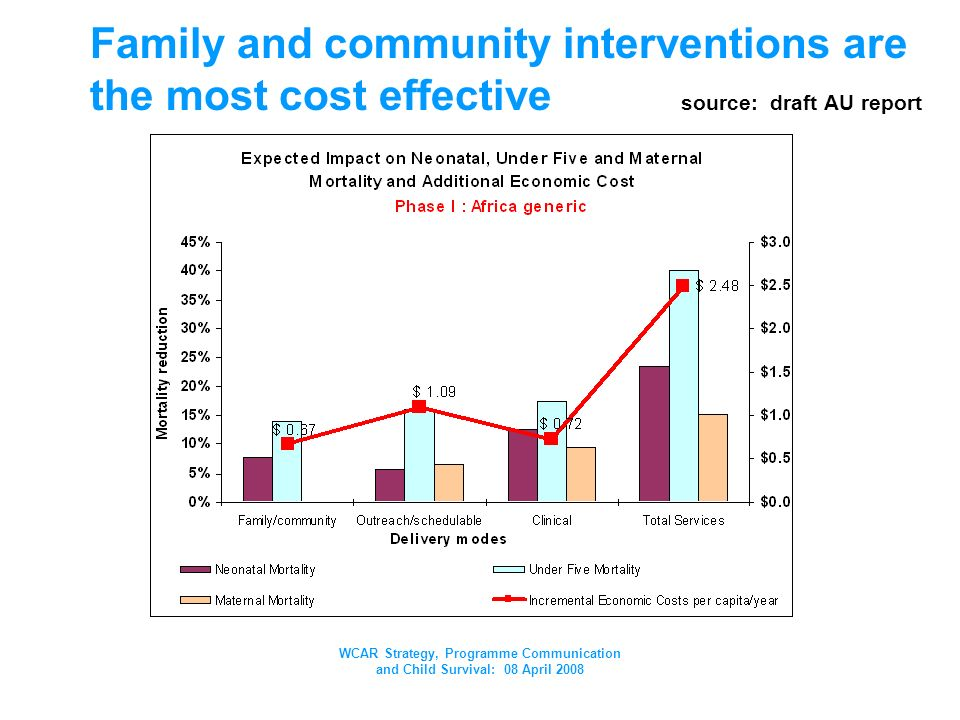 WCAR Strategy, Programme Communication and Child Survival: 08 April 2008 Family and community interventions are the most cost effective source: draft