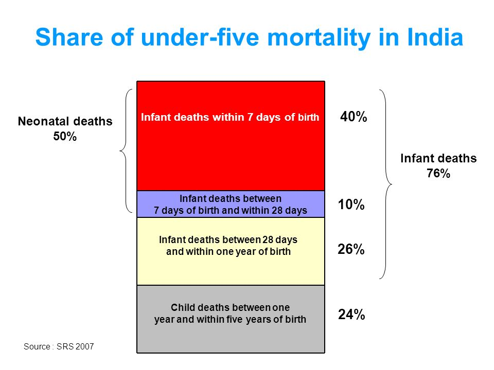 Infant deaths within 7 days of birth Infant deaths between 7 days of birth and within 28 days Infant deaths between 28 days and within one year of bir
