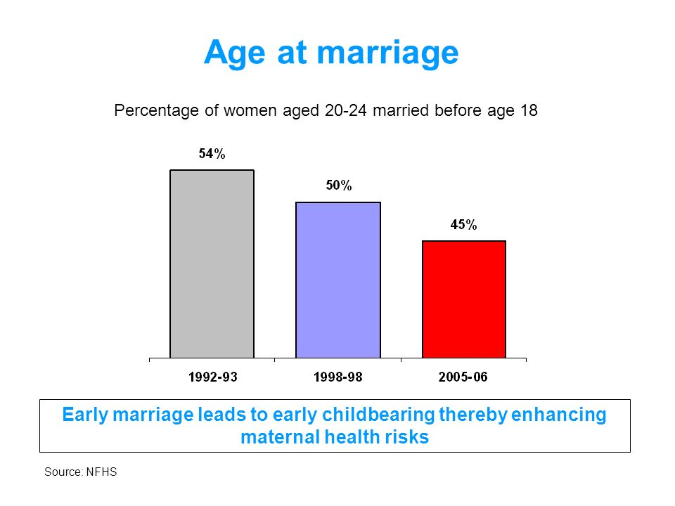 Nutrition among women Percentage of ever-married women age 15-49 with any anaemia and Body Mass Index (BMI) below 18.5 kg/m 2 High percentage of women with anaemia and low BMI results in higher risk of low birth weight and peri-natal deaths Source: NFHS