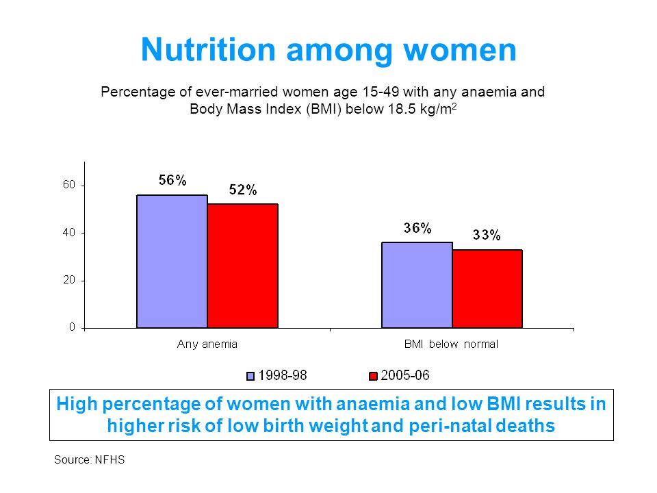 Nutrition among women Percentage of ever-married women age 15-49 with any anaemia and Body Mass Index (BMI) below 18.5 kg/m 2 High percentage of women