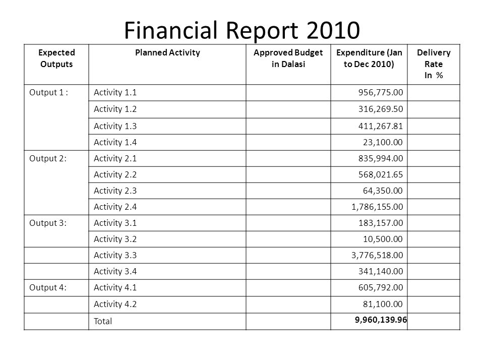 Financial Report 2010 Expected Outputs Planned ActivityApproved Budget in Dalasi Expenditure (Jan to Dec 2010) Delivery Rate In % Output 1 :Activity 1.1956,775.00 Activity 1.2316,269.50 Activity 1.3411,267.81 Activity 1.423,100.00 Output 2:Activity 2.1835,994.00 Activity 2.2568,021.65 Activity 2.364,350.00 Activity 2.41,786,155.00 Output 3:Activity 3.1183,157.00 Activity 3.210,500.00 Activity 3.33,776,518.00 Activity 3.4341,140.00 Output 4:Activity 4.1605,792.00 Activity 4.281,100.00 Total 9,960,139.96