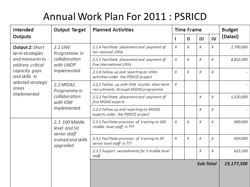 Annual Work Plan For 2011 : PSRICD Intended Outputs Output TargetPlanned ActivitiesTime FrameBudget (Dalasi) IIIIIIIV Output 2: Short term strategies and measures to address critical capacity gaps and skills in selected strategic areas implemented 2.1 UNV Programme in collaboration with UNDP implemented 2.1.4 Facilitate placement and payment of ten national UNVs XXXX2,700,000 2.1.5 Facilitate placement and payment of five international UNVs XXXX8,832,000 2.1.6 Follow up and reporting on UNVs activities under the PSRICD project XXXX- 2.2 MIDAS Programme in collaboration with IOM implemented 2.2.1 Follow up with IOM to pilot short term recruitments through MIDAS programme X- 2.2.2 Facilitate placement and payment of five MIDAS experts XX5,520,000 2.2.3 Follow up and reporting on MIDAS experts under the PSRICD project XX- 2.3 100 Middle level and 50 senior staff trained and skills upgraded 2.3.1 Facilitate provision of training to 100 middle level staff in .