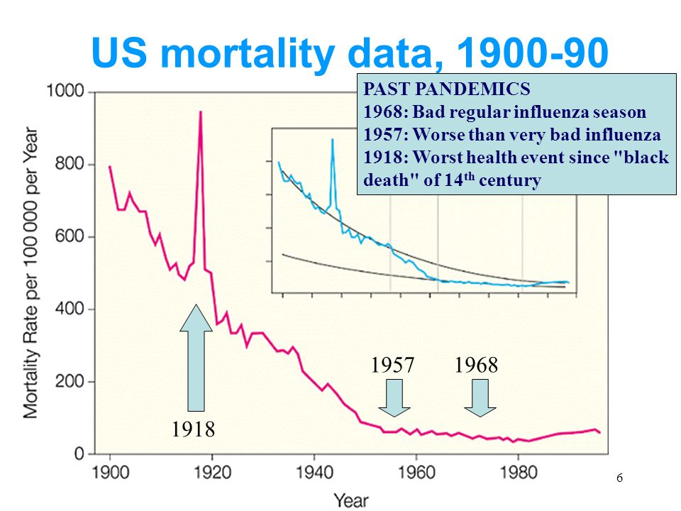 6 US mortality data, PAST PANDEMICS 1968: Bad regular influenza season 1957: Worse than very bad influenza 1918: Worst health event since black death of 14 th century