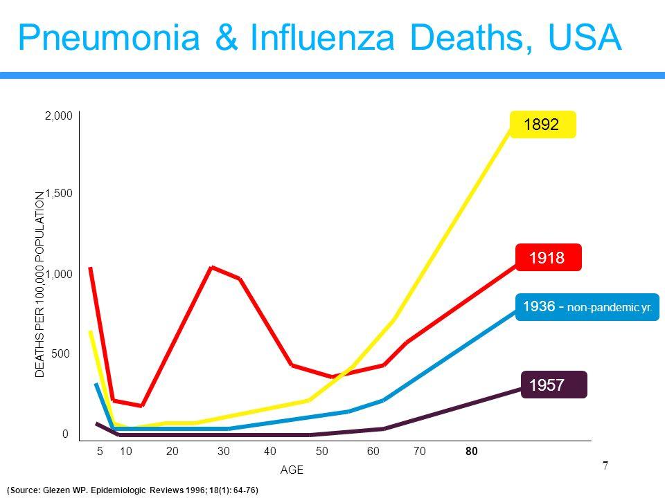 7 Pneumonia & Influenza Deaths, USA (Source: Glezen WP. Epidemiologic Reviews 1996; 18(1): 64-76) 2,000 1,000 500 0 1,500 51020803040506070 1892 1918