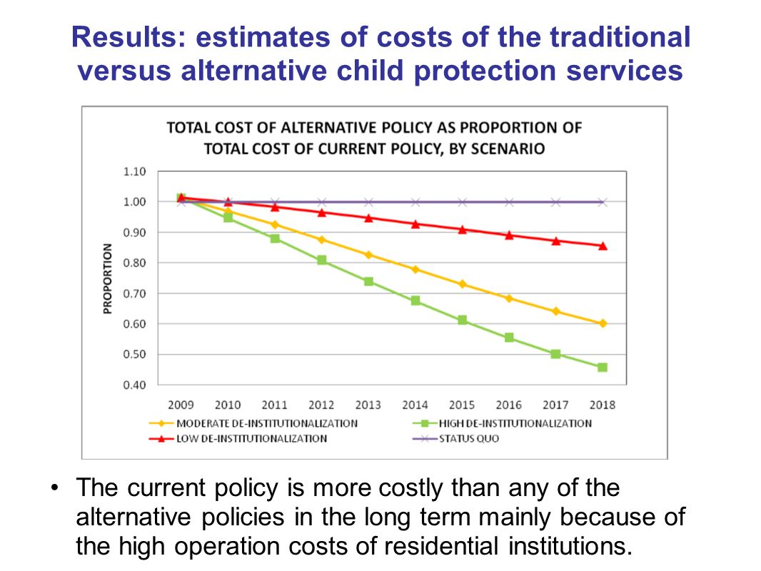 Results: estimates of costs of the traditional versus alternative child protection services The current policy is more costly than any of the alternative policies in the long term mainly because of the high operation costs of residential institutions.