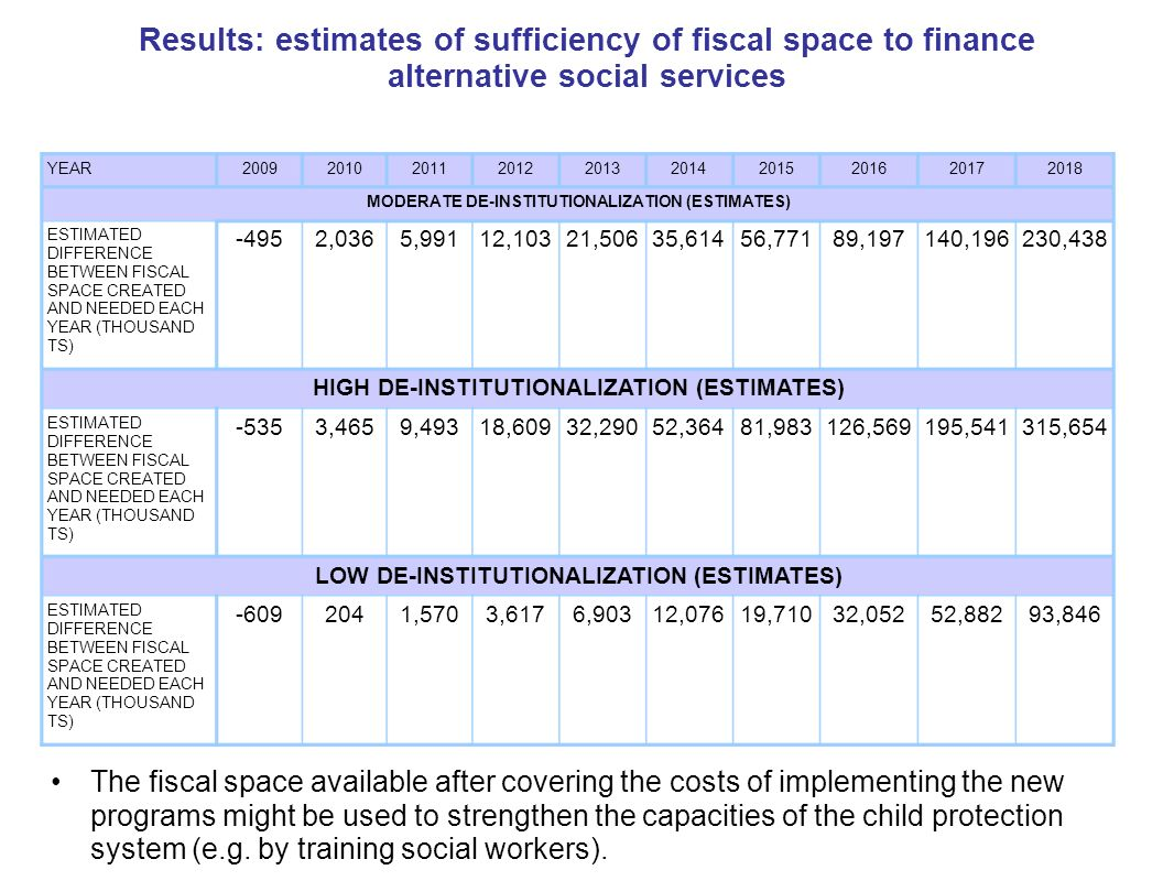 93,84652,88232,05219,71012,0766,9033,6171,570204-609 ESTIMATED DIFFERENCE BETWEEN FISCAL SPACE CREATED AND NEEDED EACH YEAR (THOUSAND TS) LOW DE-INSTITUTIONALIZATION (ESTIMATES) 315,654195,541126,56981,98352,36432,29018,6099,4933,465-535 ESTIMATED DIFFERENCE BETWEEN FISCAL SPACE CREATED AND NEEDED EACH YEAR (THOUSAND TS) HIGH DE-INSTITUTIONALIZATION (ESTIMATES) 230,438140,19689,19756,77135,61421,50612,1035,9912,036-495 ESTIMATED DIFFERENCE BETWEEN FISCAL SPACE CREATED AND NEEDED EACH YEAR (THOUSAND TS) MODERATE DE-INSTITUTIONALIZATION (ESTIMATES) 2018201720162015201420132012201120102009YEAR The fiscal space available after covering the costs of implementing the new programs might be used to strengthen the capacities of the child protection system (e.g.