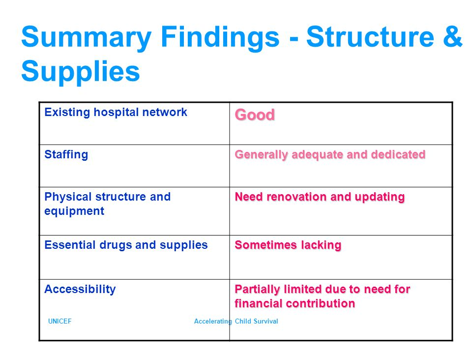 UNICEFAccelerating Child Survival Summary Findings - Structure & Supplies Existing hospital networkGood Staffing Generally adequate and dedicated Physical structure and equipment Need renovation and updating Essential drugs and supplies Sometimes lacking Accessibility Partially limited due to need for financial contribution