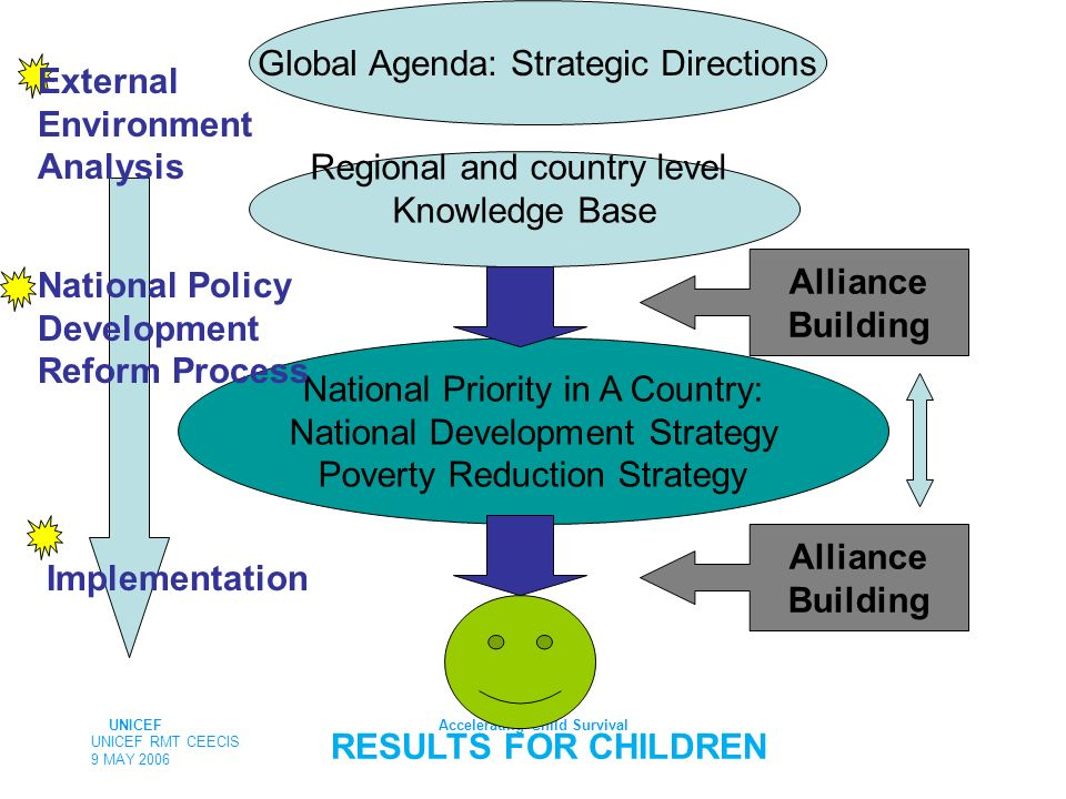 UNICEFAccelerating Child Survival RESULTS FOR CHILDREN UNICEF RMT CEECIS 9 MAY 2006 Global Agenda: Strategic Directions Regional and country level Knowledge Base National Priority in A Country: National Development Strategy Poverty Reduction Strategy Alliance Building Alliance Building National Policy Development Reform Process Implementation External Environment Analysis
