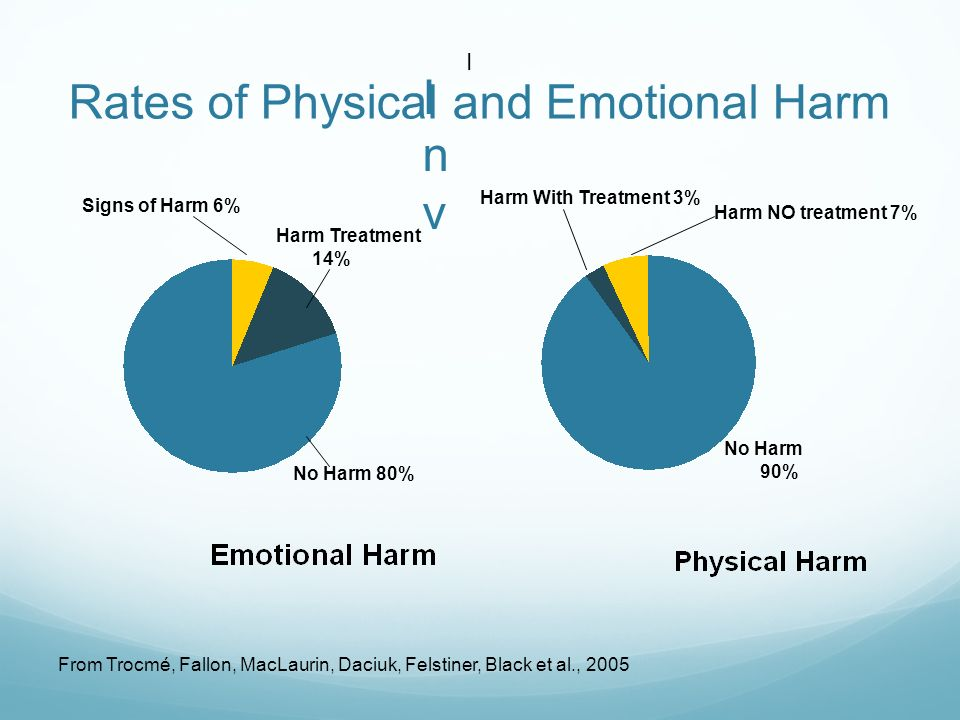 Signs of Harm 6% Harm Treatment 14% No Harm 80% Harm NO treatment 7% Harm With Treatment 3% No Harm 90% I InvInv Rates of Physical and Emotional Harm From Trocmé, Fallon, MacLaurin, Daciuk, Felstiner, Black et al., 2005