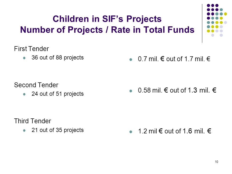 10 Children in SIFs Projects Number of Projects / Rate in Total Funds First Tender 36 out of 88 projects Second Tender 24 out of 51 projects Third Ten