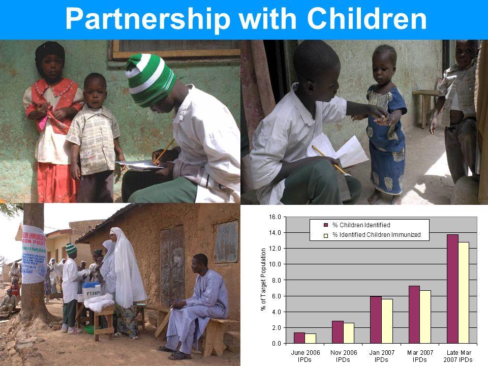 Child-Child-Community Partnership with Children % Children Identified % Identified Children Immunized
