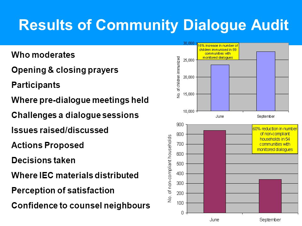 Results of Community Dialogue Audit Who moderates Opening & closing prayers Participants Where pre-dialogue meetings held Challenges a dialogue sessions Issues raised/discussed Actions Proposed Decisions taken Where IEC materials distributed Perception of satisfaction Confidence to counsel neighbours